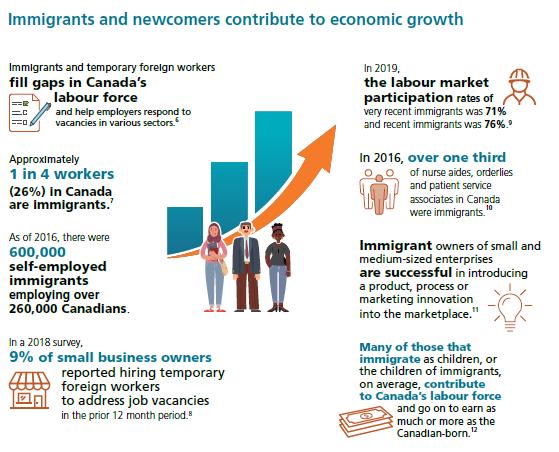新移民对加拿大经济的重要作用