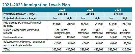 2021-2023移民计划