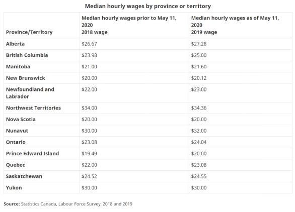加拿大各省份或地区各自的时薪中位数