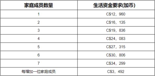 定居安省资金表