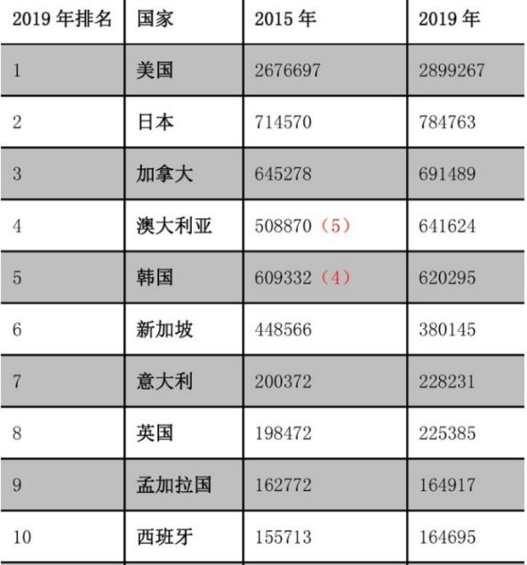 中国移民输出图表