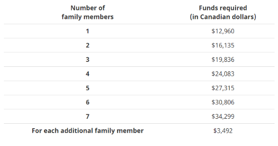 家庭成员资料