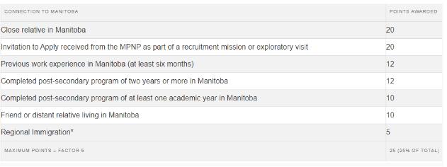 申请人和曼省之间的紧密联系